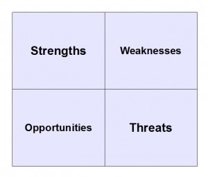 Real Estate Swot Analysis