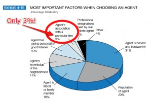 NAR Most Important Factors When Choosing a Real Estate Agent